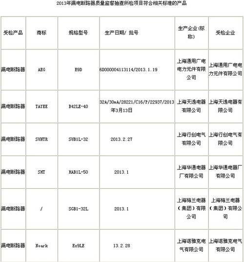 2013年上海漏电断路器产品质量监督抽查结果公布