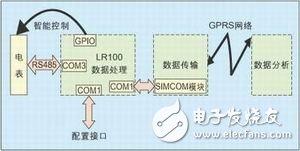 基于GPRS的电力无线抄表系统解决方案